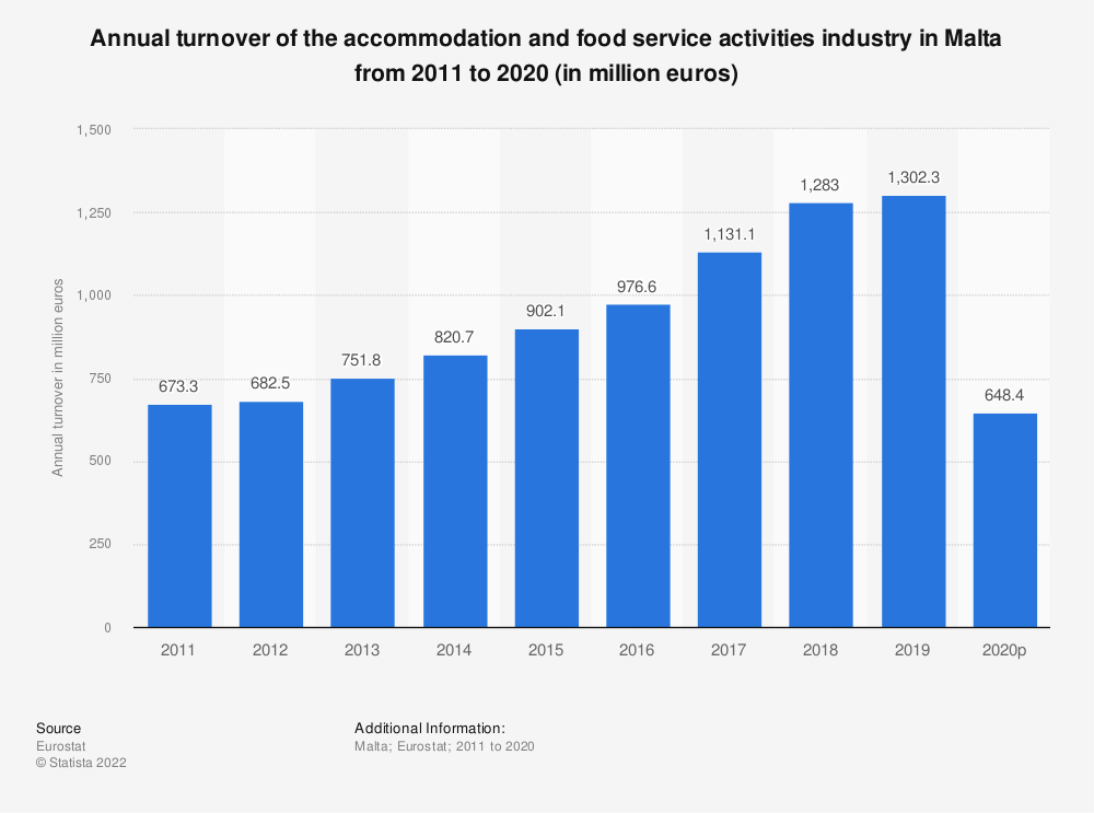 Statistic: Annual turnover of the accommodation and food service activities industryin Malta from 2008 to 2015 (in million euros)   Statista