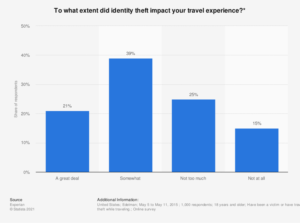 Statistic: To what extent did identity theft impact your travel experience?*  | Statista