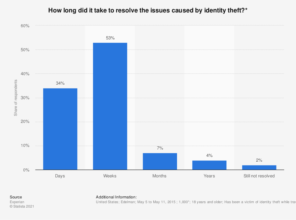 Statistic: How long did it take to resolve the issues caused by identity theft?*    Statista