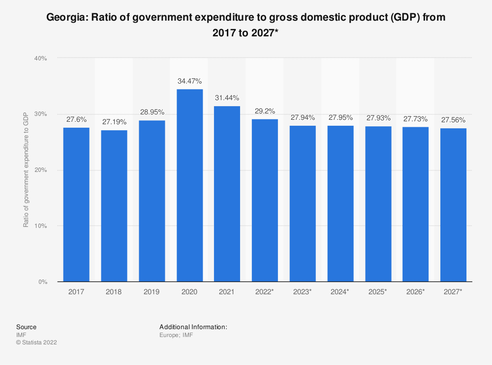 Statistic: Georgia: Ratio of government expenditure to gross domestic product (GDP) from 2014 to 2024*   Statista