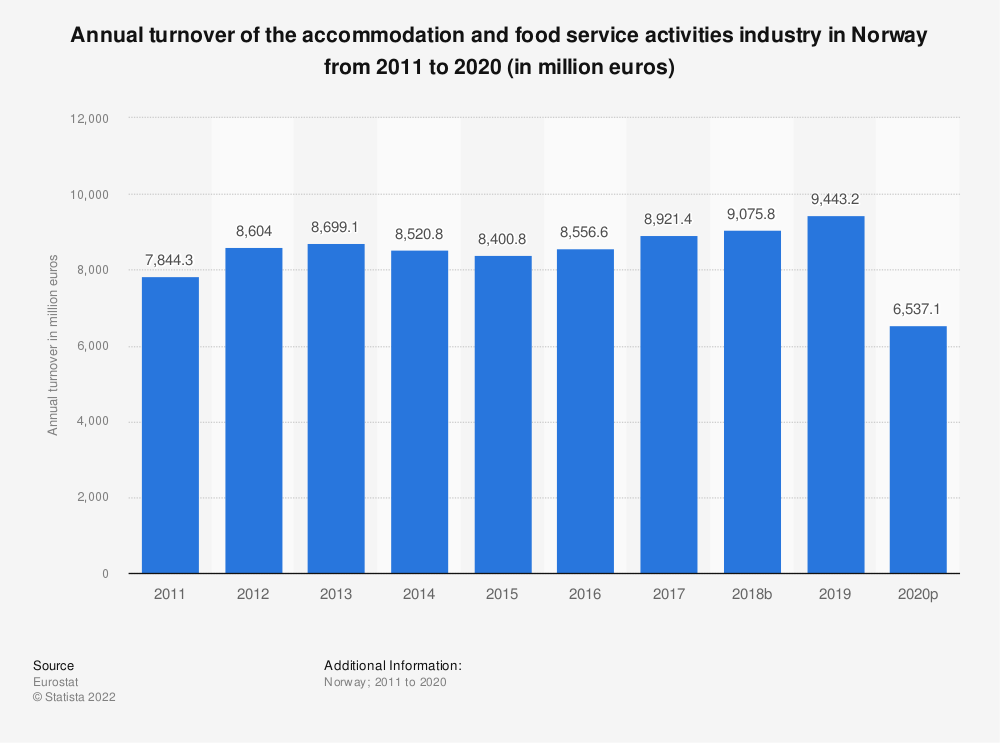 Statistic: Annual turnover of the accommodation and food service activities industryin Norway from 2008 to 2015 (in million euros) | Statista