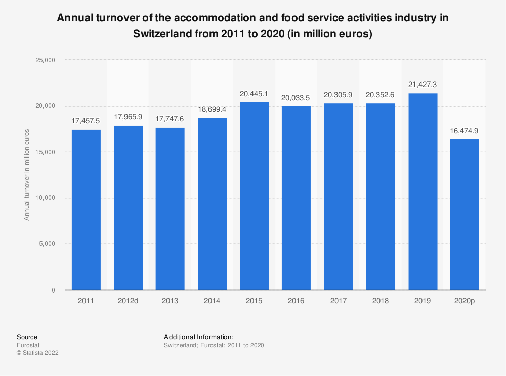 Statistic: Annual turnover of the accommodation and food service activities industryin Switzerland from 2008 to 2015 (in million euros)   Statista