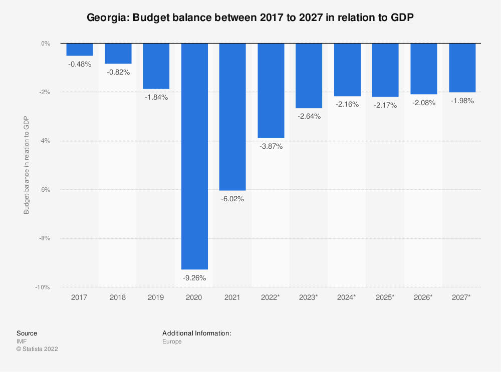 Statistic: Georgia: Budget balance between 2009 to 2021 in relation to GDP | Statista