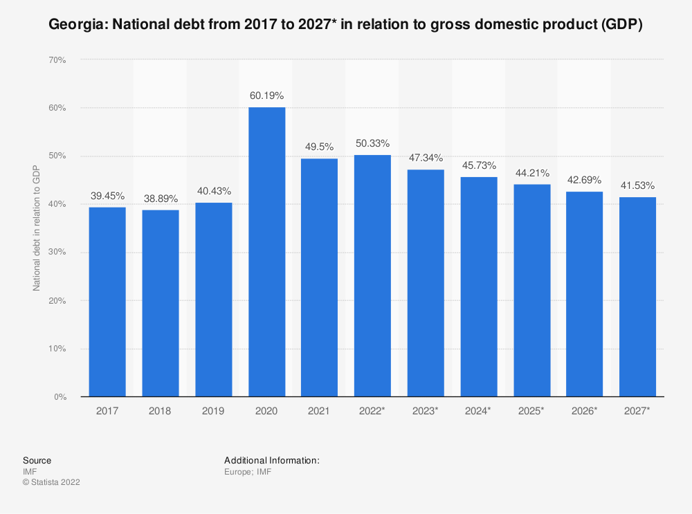 Statistic: Georgia: National debt from 2014 to 2024* in relation to gross domestic product (GDP) | Statista