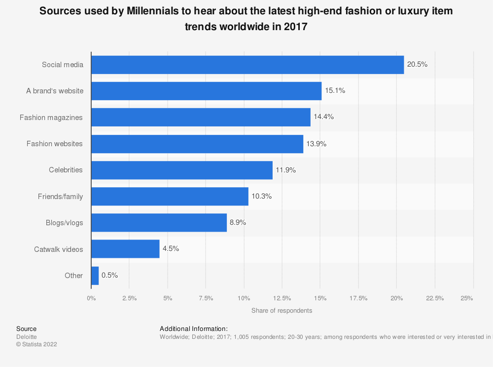 Statistic: Sources used by Millennials to hear about the latest high-end fashion or luxury item trends worldwide in 2017 | Statista