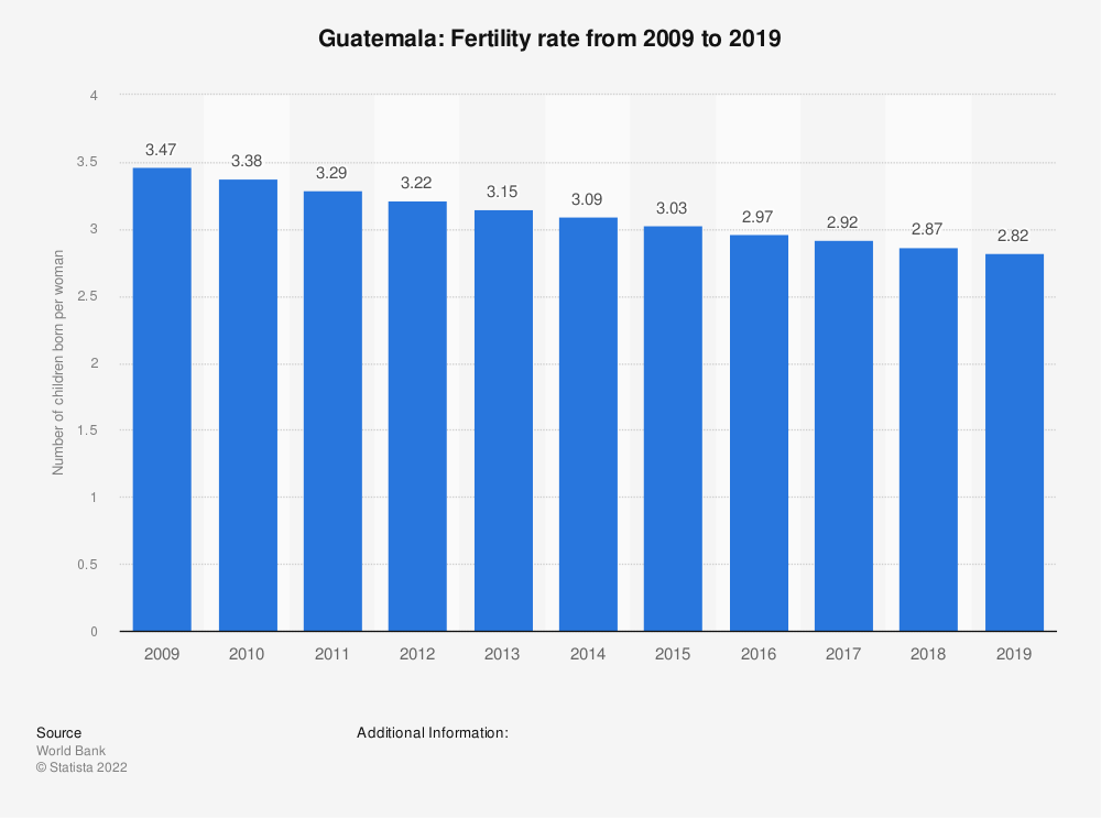 Statistic: Guatemala: Fertility rate from 2008 to 2018 | Statista