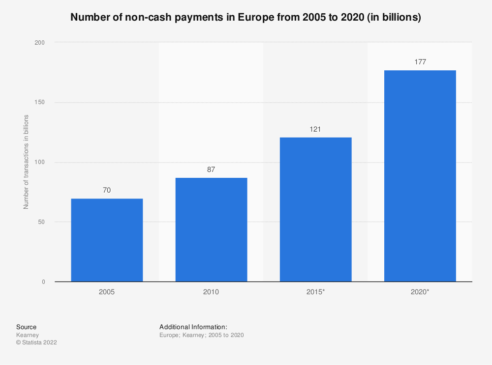 Statistic: Number of non-cash payments in Europe from 2005 to 2020* (in billions) | Statista