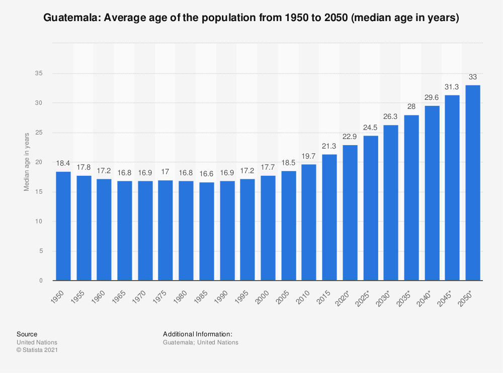 Statistic: Guatemala: Average age of the population from 1950 to 2050 (median age in years) | Statista