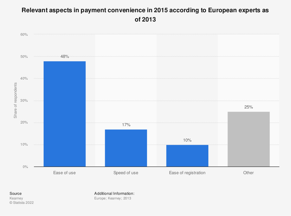 Statistic: Relevant aspects in payment convenience in 2015 according to European experts as of 2013 | Statista