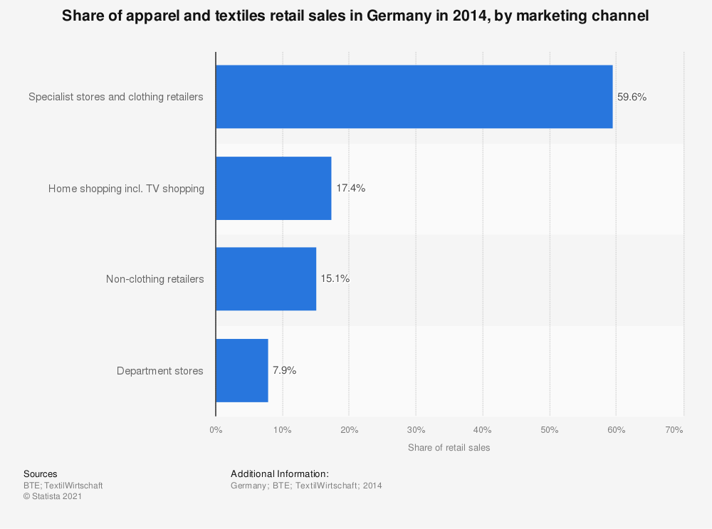 Statistic: Share of apparel and textiles retail sales in Germany in 2014, by marketing channel | Statista