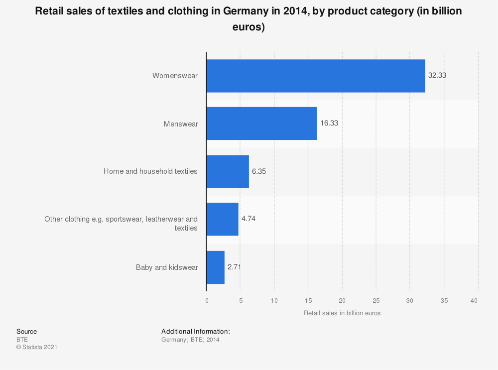 Textile and clothing sales in Germany by category 2014 | Statista