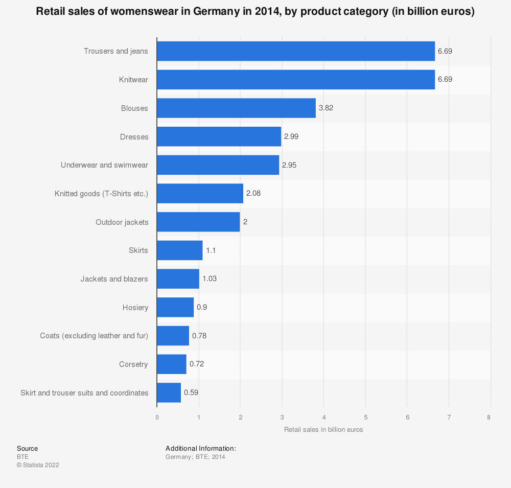 Statistic: Retail sales of womenswear in Germany in 2014, by product category (in billion euros)   Statista