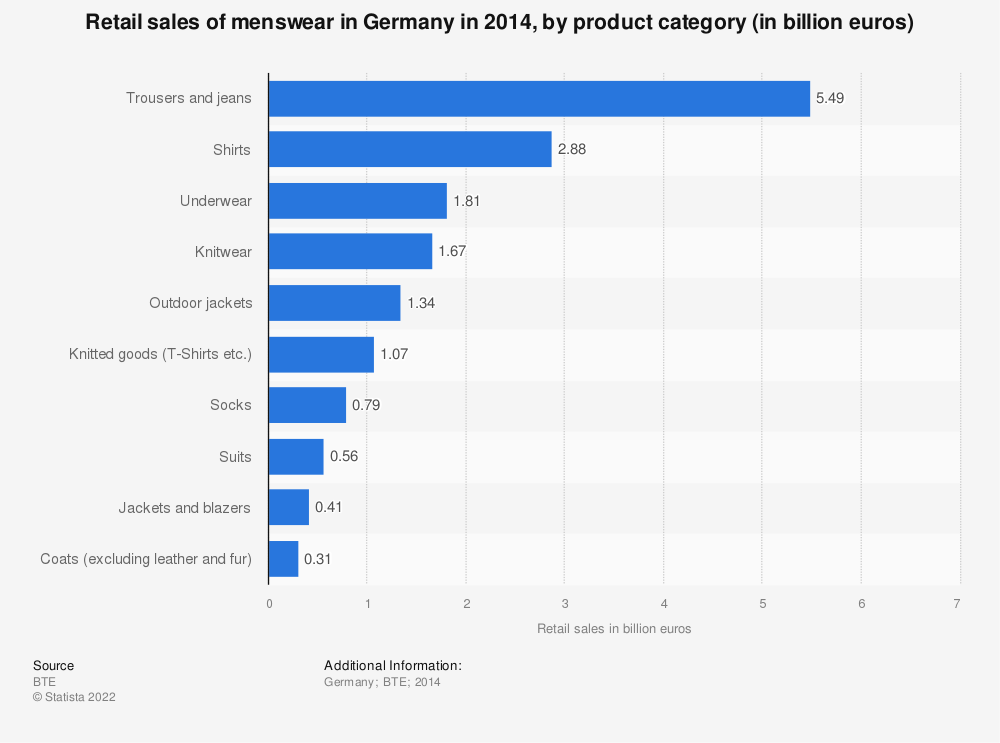 Statistic: Retail sales of menswear in Germany in 2014, by product category (in billion euros) | Statista