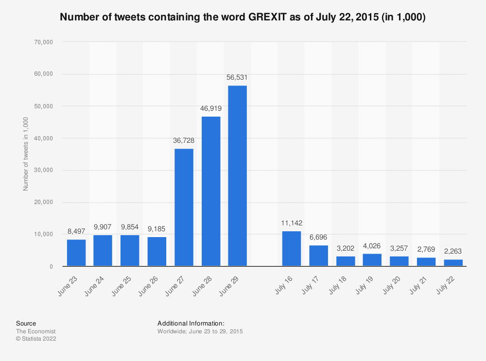 Statistic: Number of tweets containing the word GREXIT as of July 22, 2015 (in 1,000) | Statista