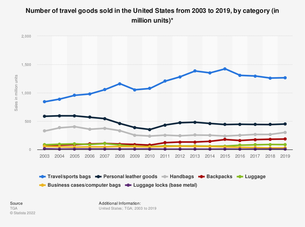 Statistic: Number of travel goods sold in the United States from 2003 to 2019, by category (in million units)* | Statista