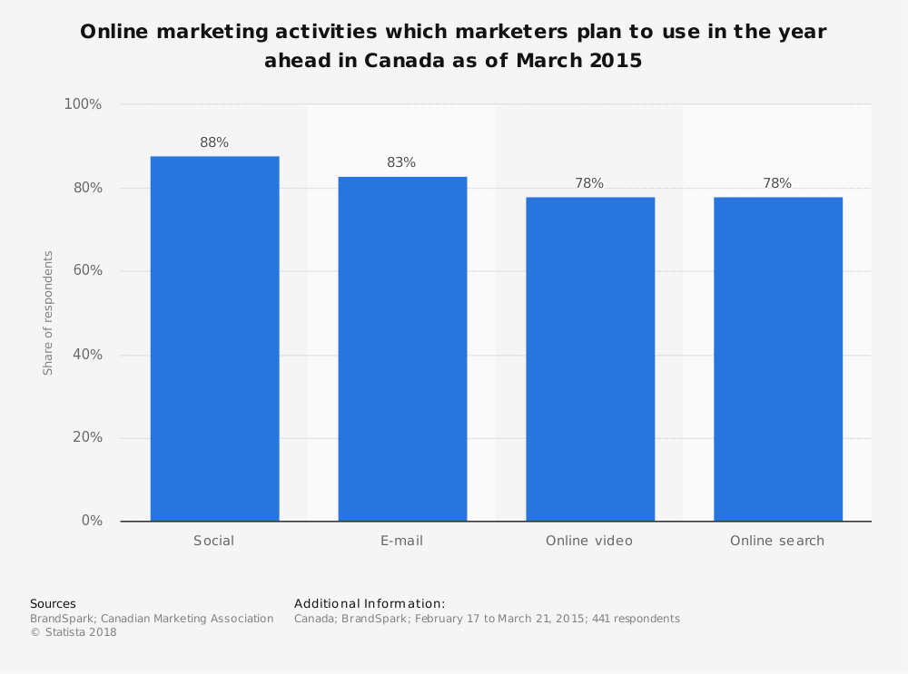 Statistic: Online marketing activities which marketers plan to use in the year ahead in Canada as of March 2015 | Statista