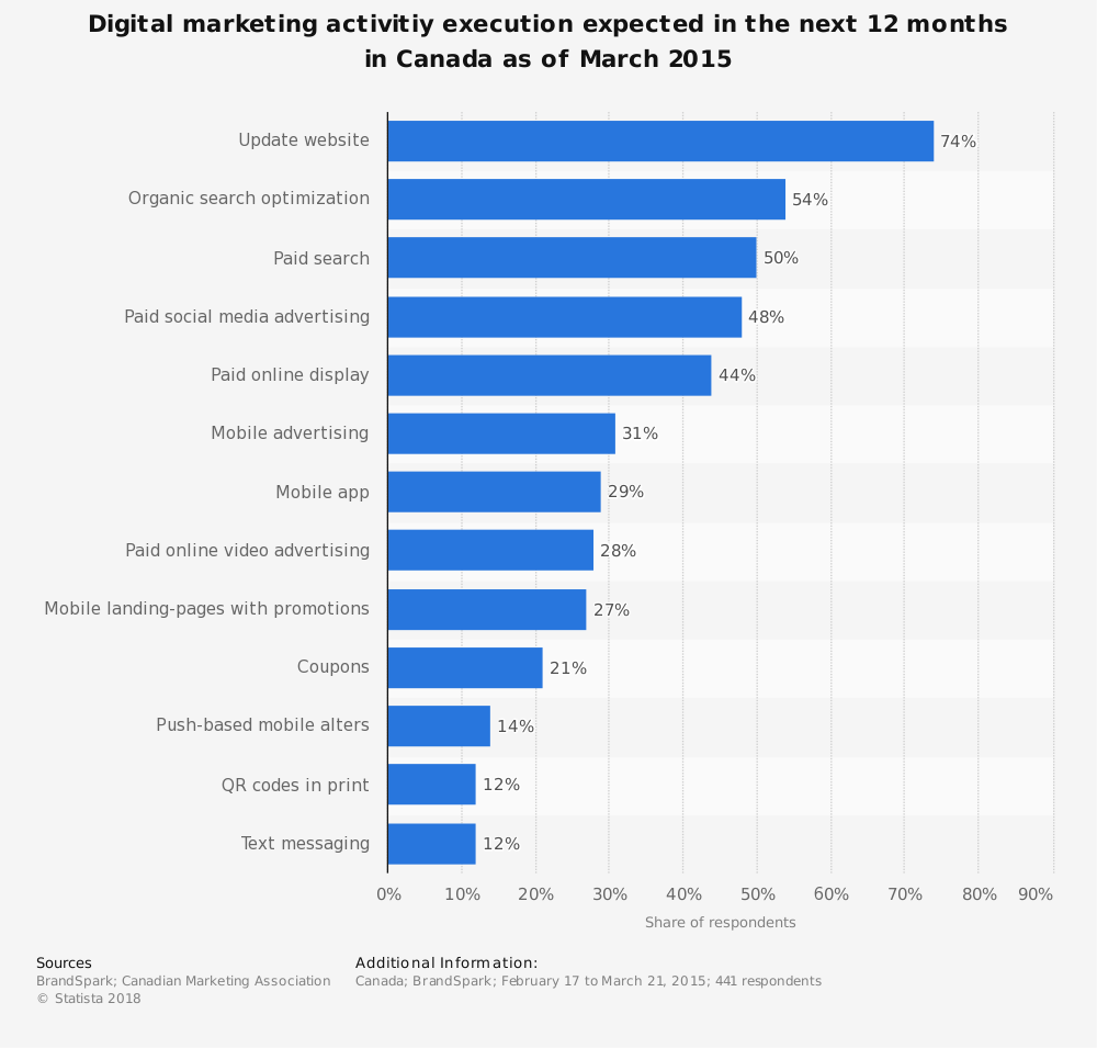 Statistic: Digital marketing activitiy execution expected in the next 12 months in Canada as of March 2015 | Statista