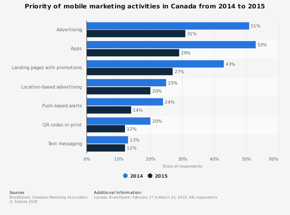 Statistic: Priority of mobile marketing activities in Canada from 2014 to 2015 | Statista