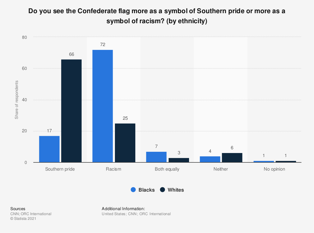 Statistic: Do you see the Confederate flag more as a symbol of Southern pride or more as a symbol of racism? (by ethnicity) | Statista