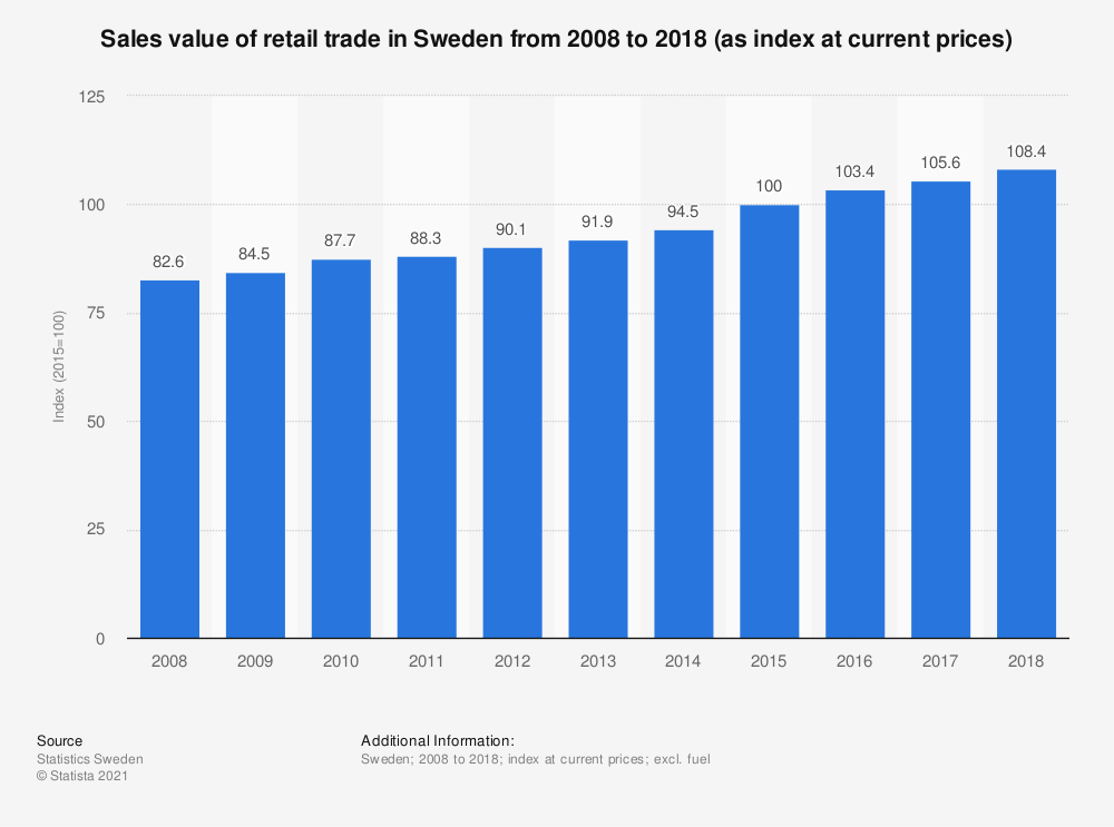 Statistic: Sales value of retail trade in Sweden from 2007 to 2017 (as index at current prices) | Statista