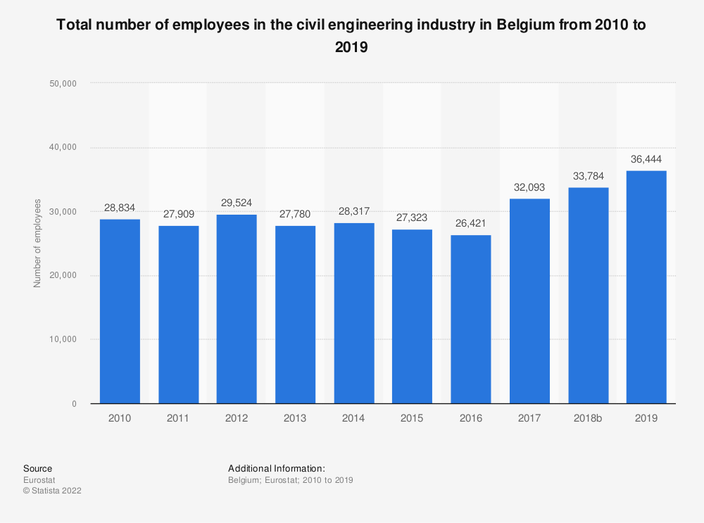 Statistic: Total number of employees in the civil engineering industry in Belgium from 2010 to 2015 | Statista