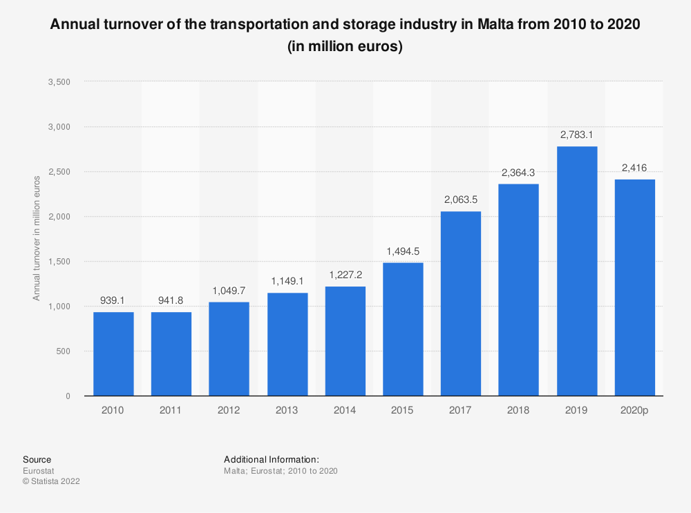 Statistic: Annual turnover of the transportation and storageindustry in Malta from 2010 to 2015 (in million euros)   Statista