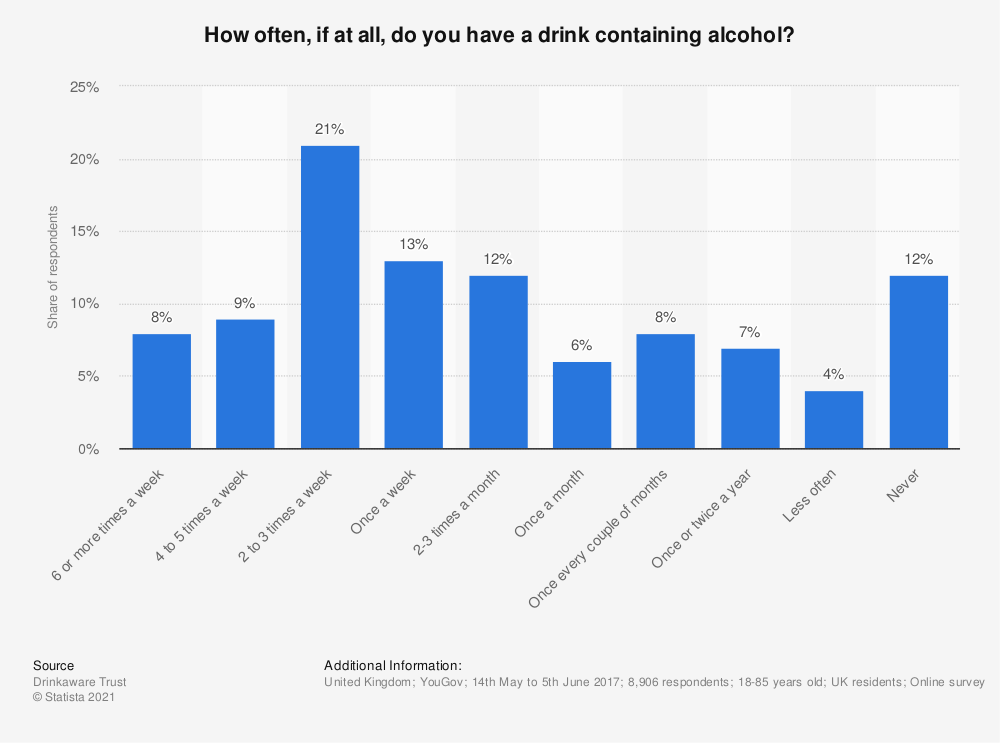 Statistic: How often, if at all, do you have a drink containing alcohol? | Statista
