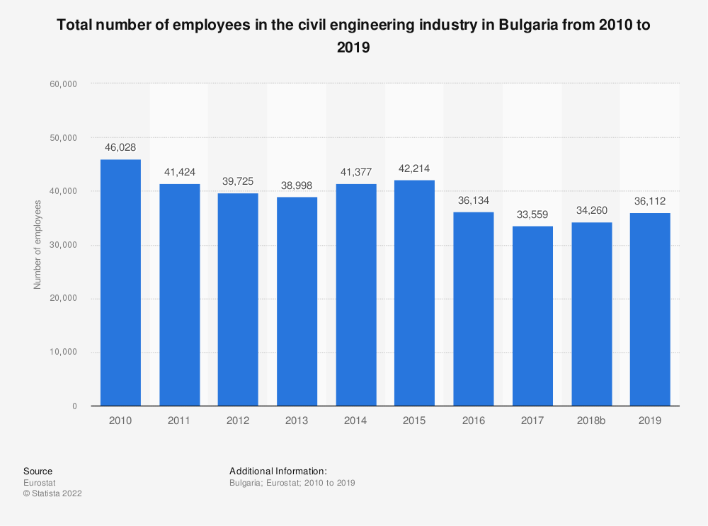 Statistic: Total number of employees in the civil engineering industry in Bulgaria from 2010 to 2015 | Statista