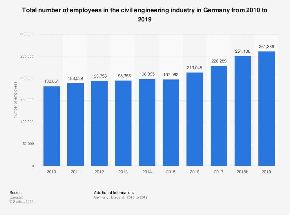 Statistic: Total number of employees in the civil engineering industry in Germany from 2010 to 2015 | Statista