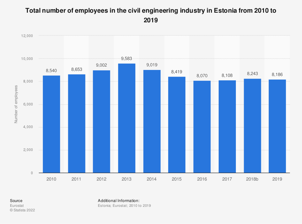 Statistic: Total number of employees in the civil engineering industry in Estonia from 2010 to 2015 | Statista