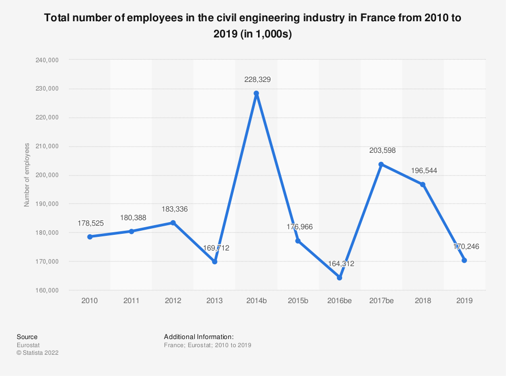 Statistic: Total number of employees in the civil engineering industry in France from 2010 to 2018 (in 1,000s)   Statista
