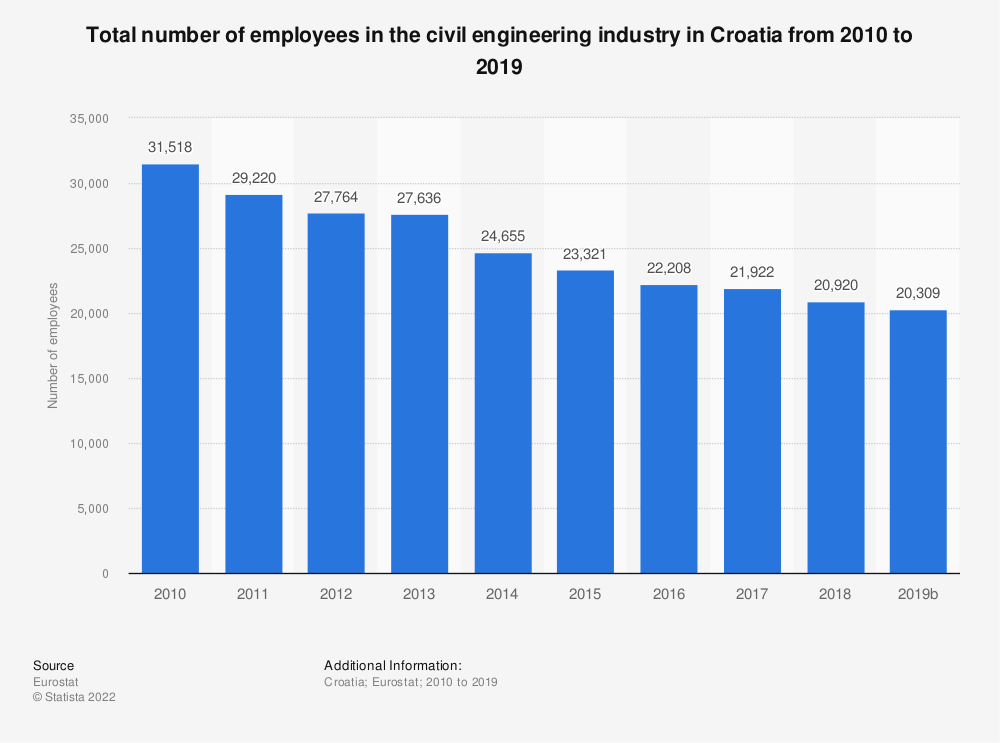 Statistic: Total number of employees in the civil engineering industry in Croatia from 2010 to 2015 | Statista