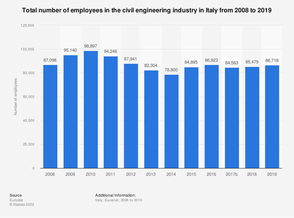 Statistic: Total number of employees in the civil engineering industry in Italy from 2008 to 2015 | Statista