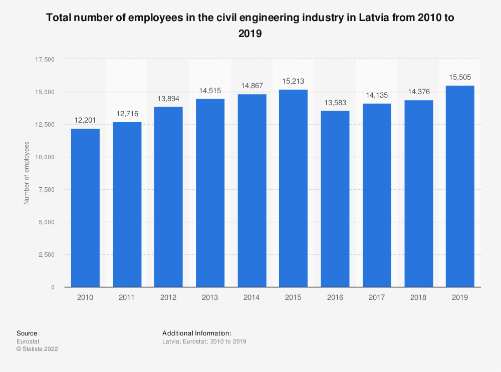 Statistic: Total number of employees in the civil engineering industry in Latvia from 2010 to 2015   Statista