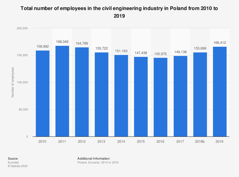 Statistic: Total number of employees in the civil engineering industry in Poland from 2010 to 2015 | Statista