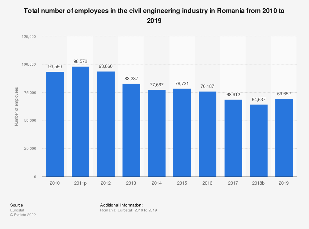 Statistic: Total number of employees in the civil engineering industry in Romania from 2010 to 2015 | Statista