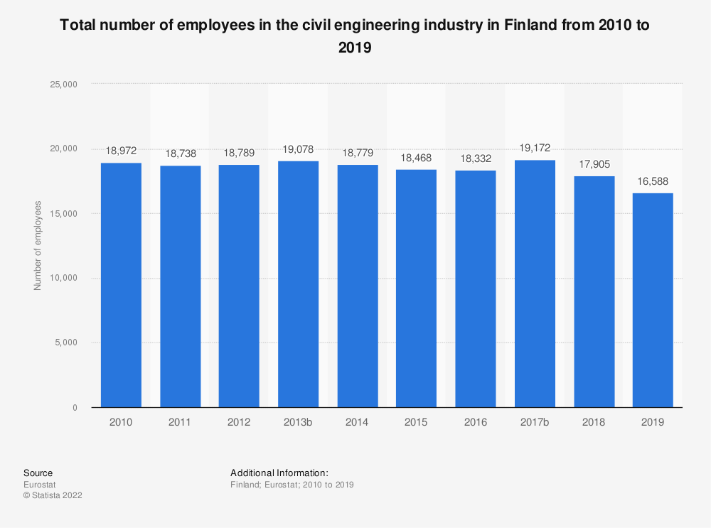 Statistic: Total number of employees in the civil engineering industry in Finland from 2010 to 2015 | Statista