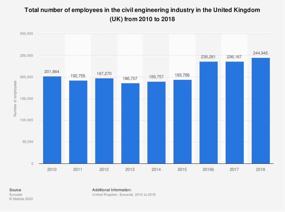 Statistic: Total number of employees in the civil engineering industry in the United Kingdom (UK) from 2010 to 2015 | Statista