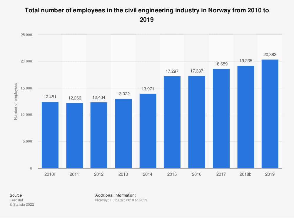 Statistic: Total number of employees in the civil engineering industry in Norway from 2010 to 2015 | Statista