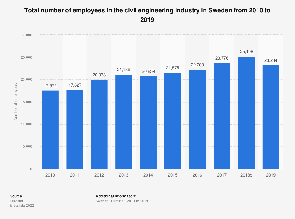 Statistic: Total number of employees in the civil engineering industry in Sweden from 2010 to 2018   Statista