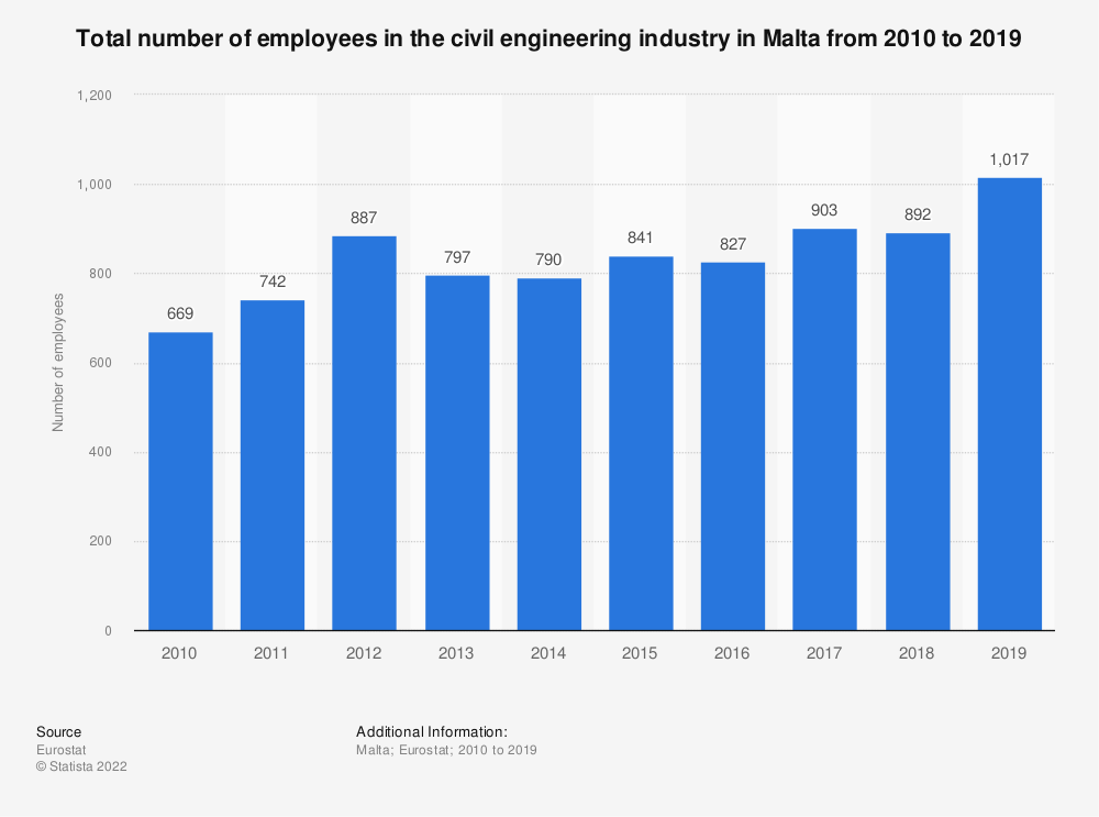 Statistic: Total number of employees in the civil engineering industry in Malta from 2009 to 2015 | Statista
