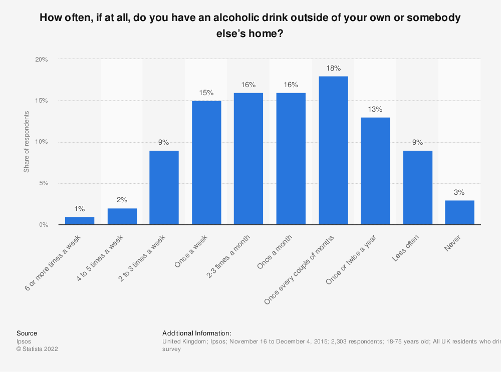 Statistic:  How often, if at all, do you have an alcoholic drink outside of your own or somebody else's home? | Statista