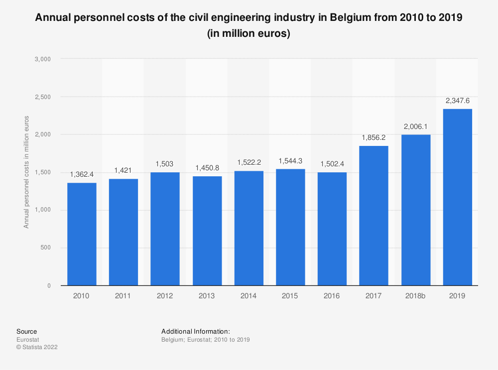 Statistic: Annual personnel costs of the civil engineering industry in Belgium from 2010 to 2015 (in million euros) | Statista