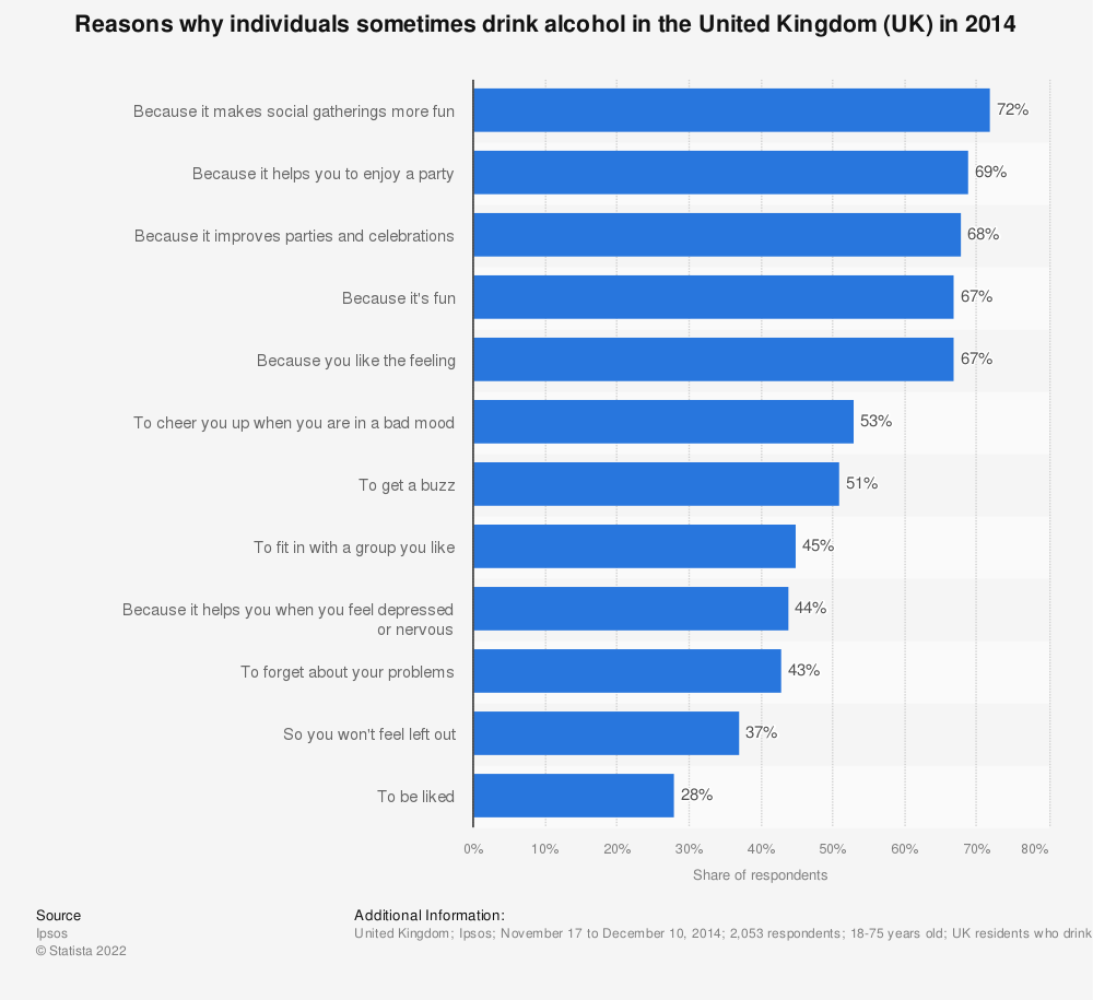 Statistic: Reasons why individuals sometimes drink alcohol in the United Kingdom (UK) in 2014 | Statista