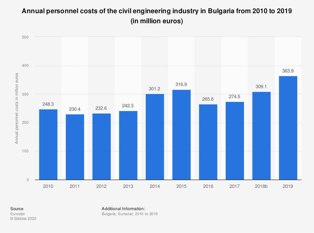 Statistic: Annual personnel costs of the civil engineering industry in Bulgaria from 2010 to 2015 (in million euros) | Statista