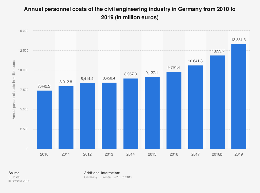 Statistic: Annual personnel costs of the civil engineering industry in Germany from 2010 to 2015 (in million euros) | Statista