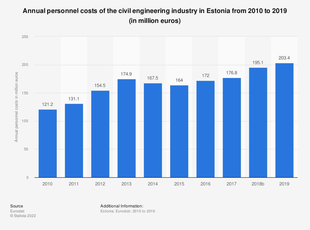 Statistic: Annual personnel costs of the civil engineering industry in Estonia from 2010 to 2015 (in million euros)   Statista