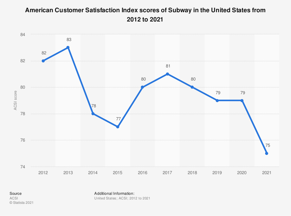 Statistic: American customer satisfaction index scores of Subway in the United States from 2012 to 2018* | Statista