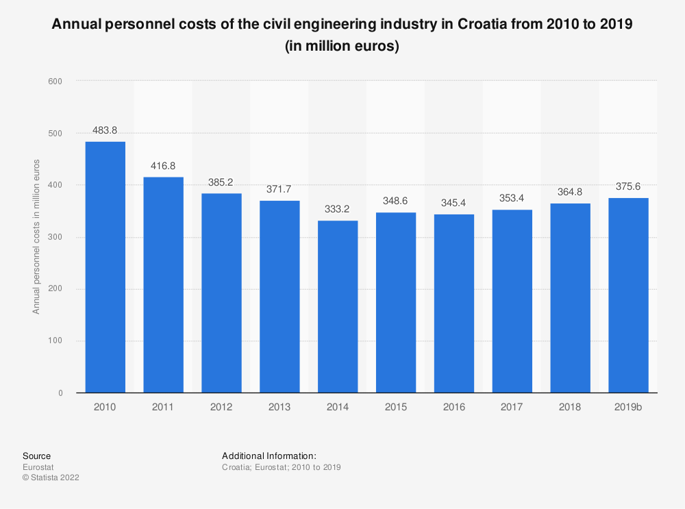 Statistic: Annual personnel costs of the civil engineering industry in Croatia from 2010 to 2015 (in million euros) | Statista