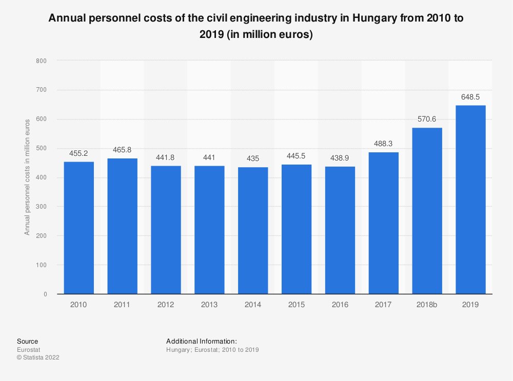 Statistic: Annual personnel costs of the civil engineering industry in Hungary from 2010 to 2015 (in million euros) | Statista